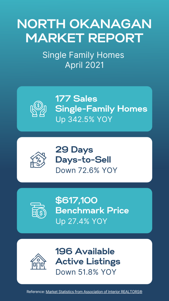 North Okanagan Real Estate Market Report